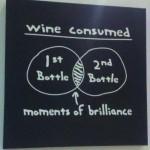 Wine consumed